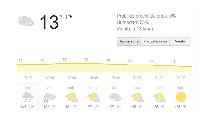 El jueves llega con probabilidad de lloviznas aisladas