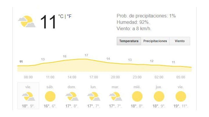 Buenas condiciones meteorológicas para este fin de semana