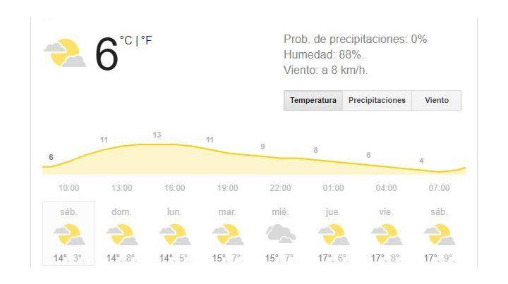 Fin de semana con mañanas muy frías, pero excelente tiempo