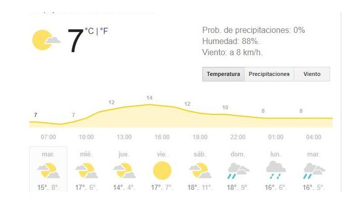Rosario enfrenta buenas condiciones meteorológicas al menos hasta el viernes