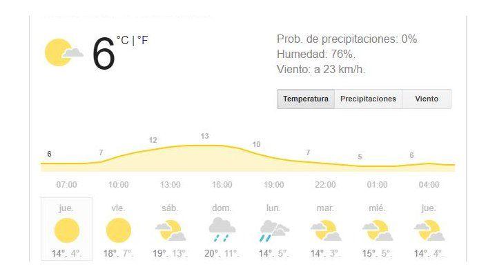 Jueves con buen tiempo, pero con baja sensación térmica