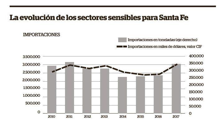 Fuerte suba de importaciones en sectores sensibles de Santa Fe