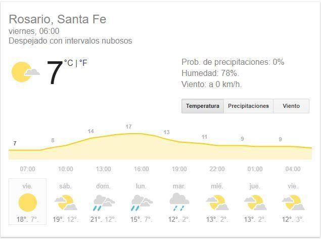 Llega el fin de semana con buen tiempo, pero con mañanas muy frías