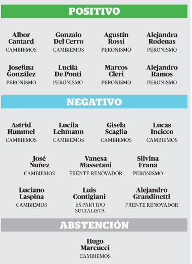 Laspina y Grandinetti votarán en contra de la despenalización