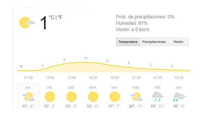 Rosario seguirá tiritando por el frío polar hasta después del fin de semana