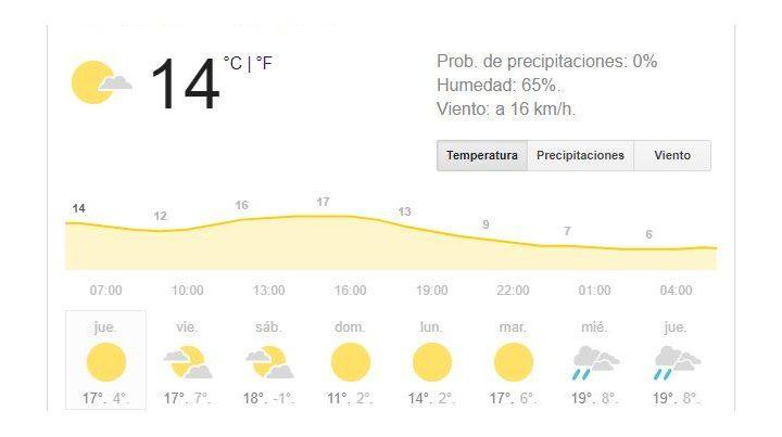 Hoy llega el invierno versión 2018 con buen tiempo y temperatura agradable