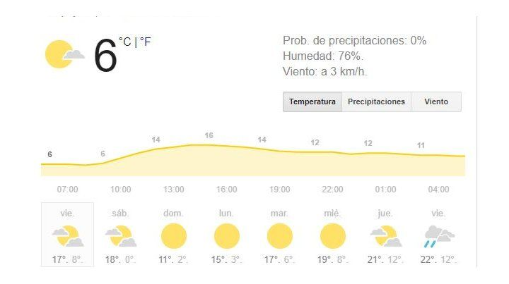 El fin de semana se presenta con buen tiempo y el frío volverá a hacerse sentir