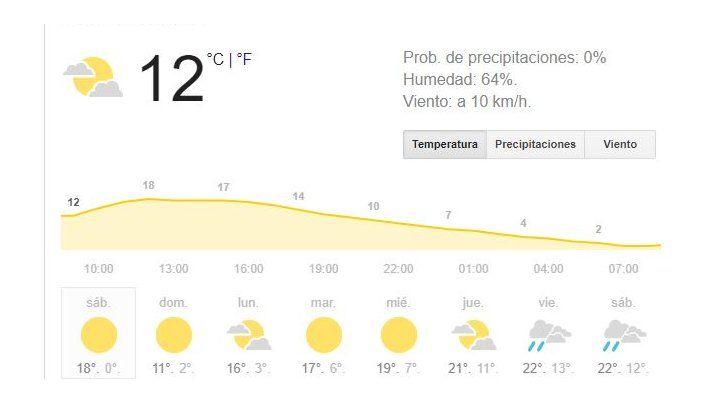 Frío muy intenso y alta humedad, los denominadores comunes del fin de semana