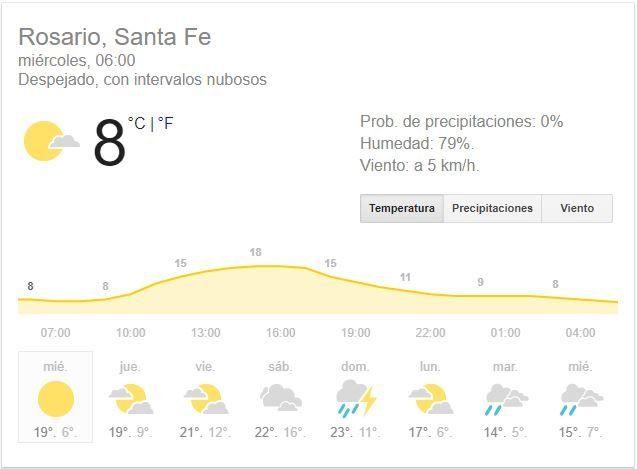 Miércoles arranca con buen tiempo y es punto de partida para días un poco más cálidos