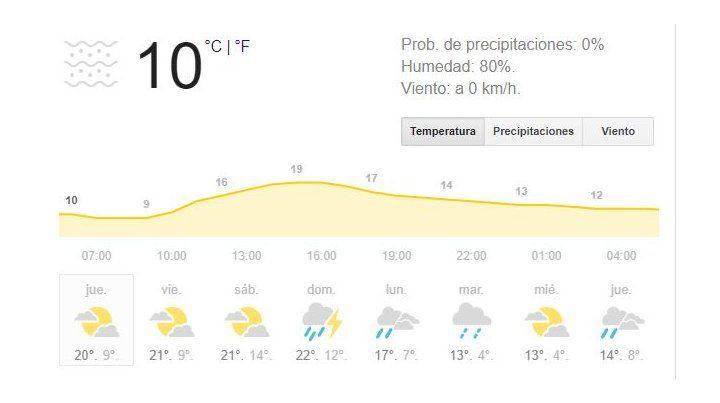 El jueves arranca con cielo despejado, pero se anuncian lluvias durante todo el día