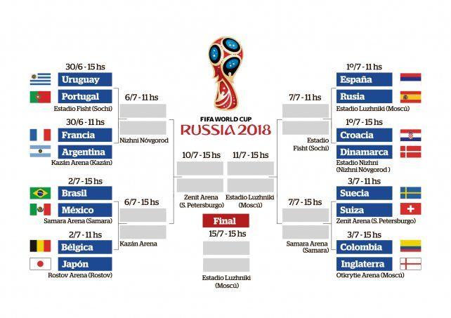 Dos llaves bien diferentes camino a la final del Mundial