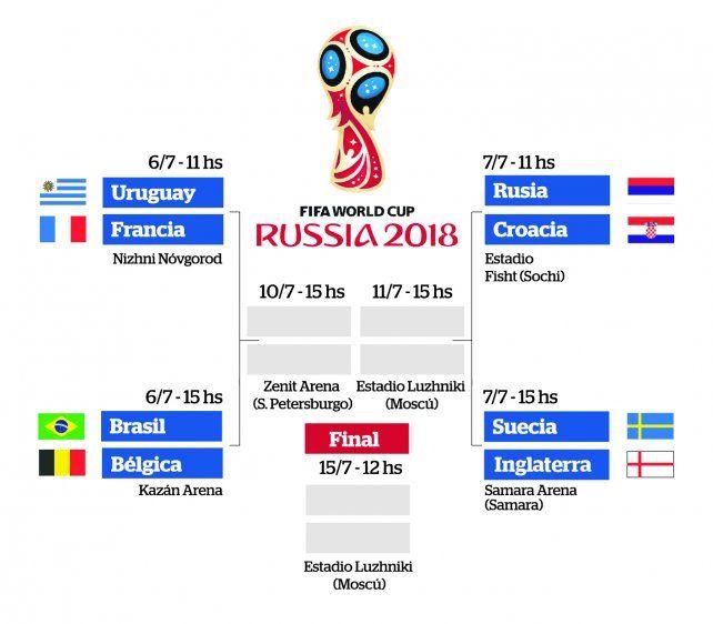 Cómo quedó definido el cuadro de cuartos de final del Mundial ...