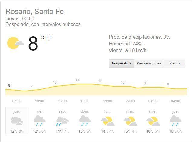 Rosario espera buen tiempo, pero con bastante nubosidad y mucho frío