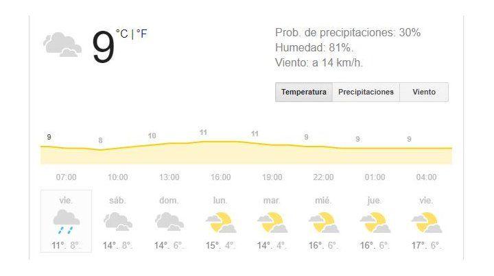 Lluvia y frío, la combinación que reinará este fin de semana largo en Rosario