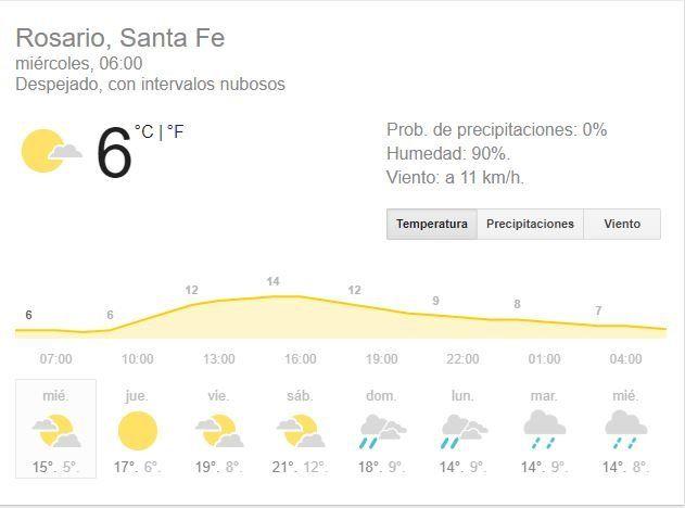 Miércoles con buen tiempo, cielo algo nublado, mucho frío y alta humedad