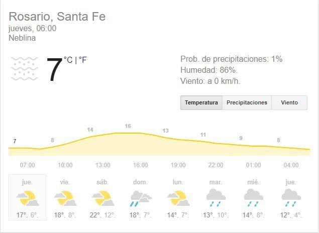 Jueves con cielo algo nublado pero que anuncia un período de temperaturas agradables