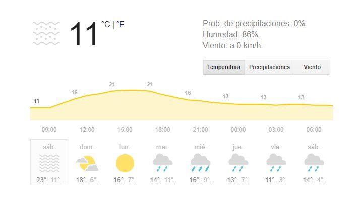 Sábado cálido con sol y calorcito para matizar el invierno