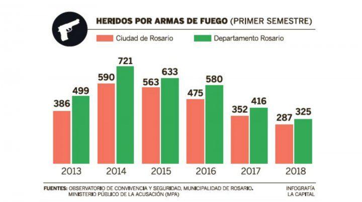 Por cada muerte hubo tres heridos de bala en la primera mitad de 2018