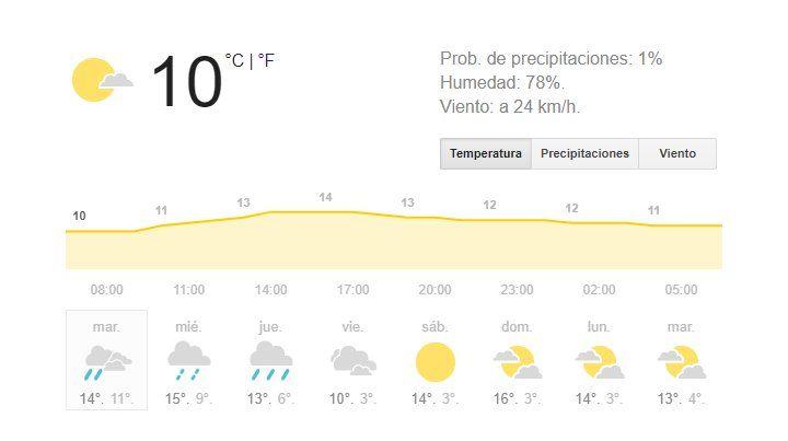 Sigue el viento frío y para hoy se anuncian lloviznas