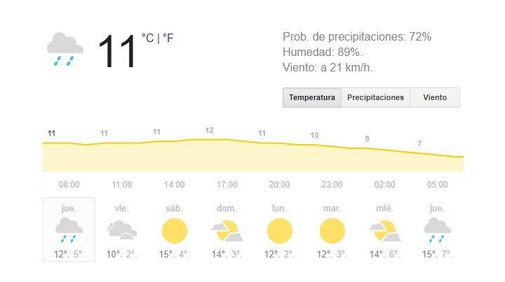 Alerta meteorológico por vientos y lluvias intensas para Rosario