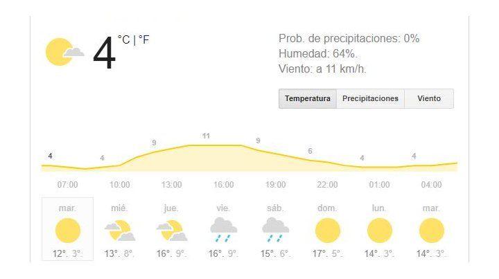 El martes arranca con buen tiempo, pero sigue muy baja la sensación térmica