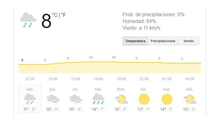 Miércoles con tiempo inestable con probabilidad de precipitaciones débiles