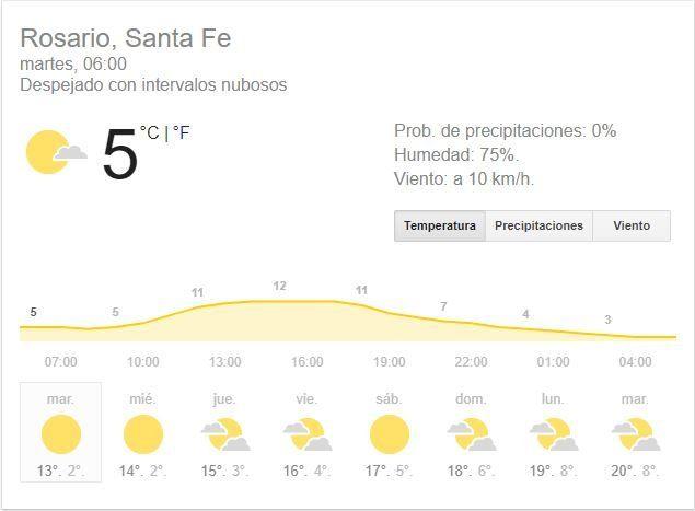 El martes dice presente con mucho frío, pero con buen tiempo