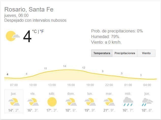 El jueves arranca bien frío, pero el sol traerá un poco de alivio
