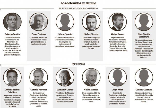 Ex funcionarios y empresarios arrestados por presuntas coimas en la obra pública