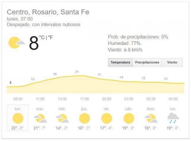 Arranque agradable para un lunes con una temperatura máxima de 21º