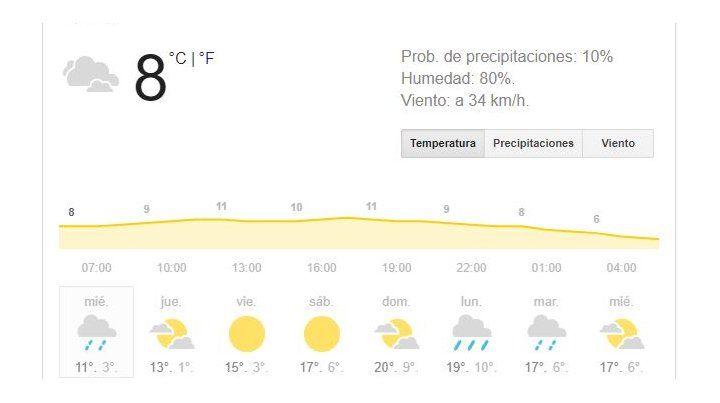 Vuelve el frío, con el tiempo inestable, pero por la tarde asomaría el sol