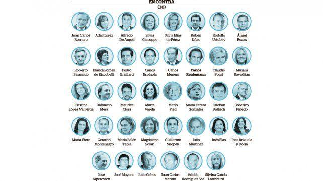 Los senadores santafesinos dividieron el voto entre sí, no y ni