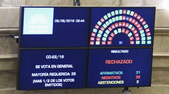 El tablero electrónico de la Cámara Baja con el resultado de la votación.