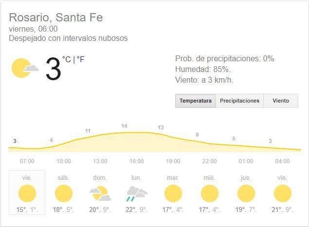 El fin de semana arranca con mucho frío, pero con buen tiempo y no llovería hasta el lunes