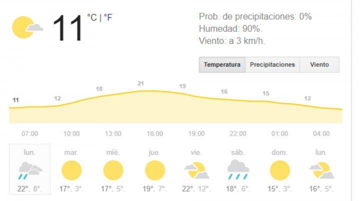 Mañana fresca y nublada con amenaza de lluvias por la tarde
