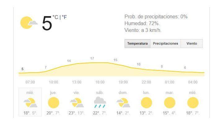 Miércoles frío, pero con muy buenas condiciones meteorológicas