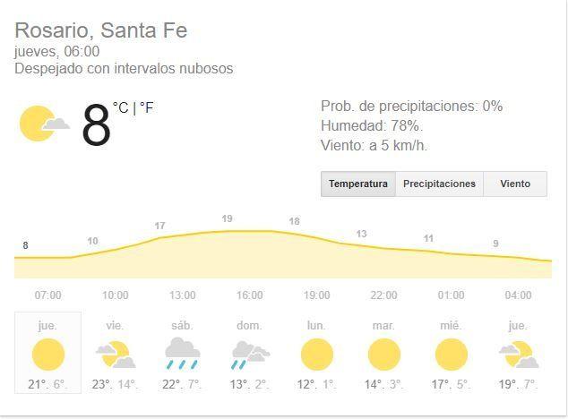 El jueves se presenta con buen tiempo y el frío aflojará un poco en los próximos días