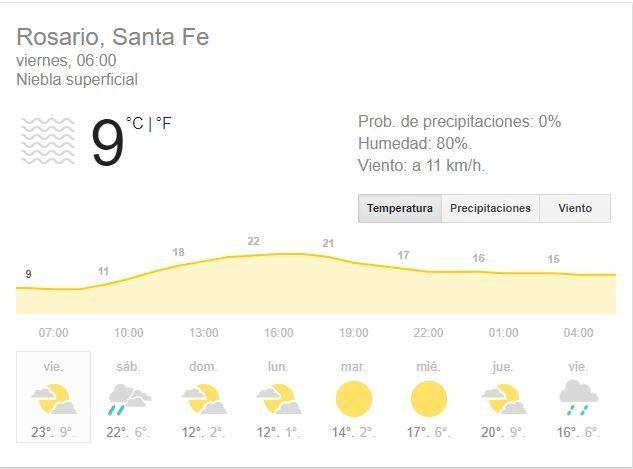 Rosario y la región reciben un anticipo de la primavera, pero sólo hasta el domingo