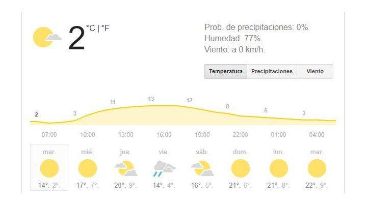 Hoy y mañana, días muy lindos, pero con un frío que calará hasta los huesos.