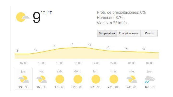 Jueves con excelentes condiciones meteorológicas y cielo parcialmente nublado