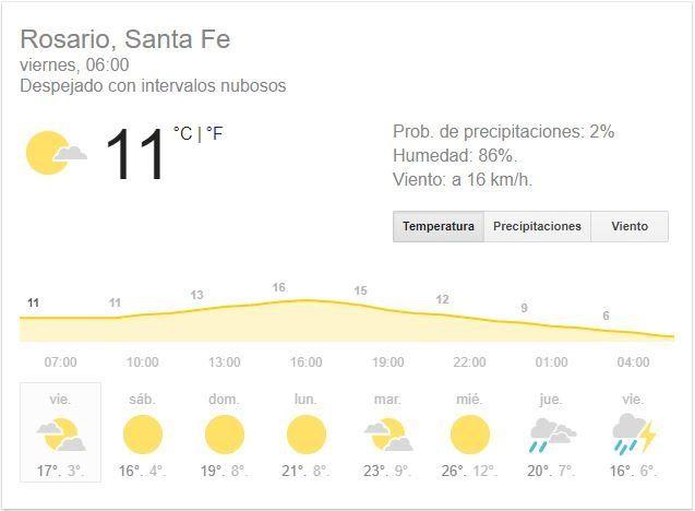 La semana termina con chances de lluvias, pero mañana el tiempo mejorará