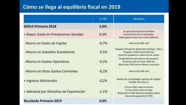 Con un fuerte ajuste, el gobierno anunció el déficit fiscal 0 en 2019
