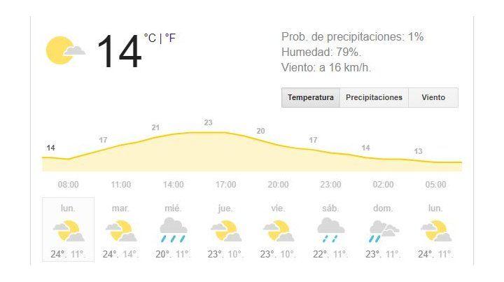 La semana arranca con tiempo inestable, pero la lluvia pasará de largo