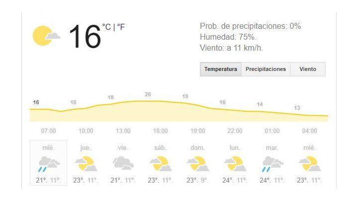 Miércoles con perspectivas de lluvias y tormentas durante gran parte del día