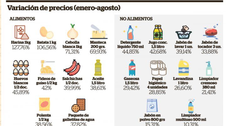 La harina aumentó 127 por ciento y lidera las subas del rubro alimentos