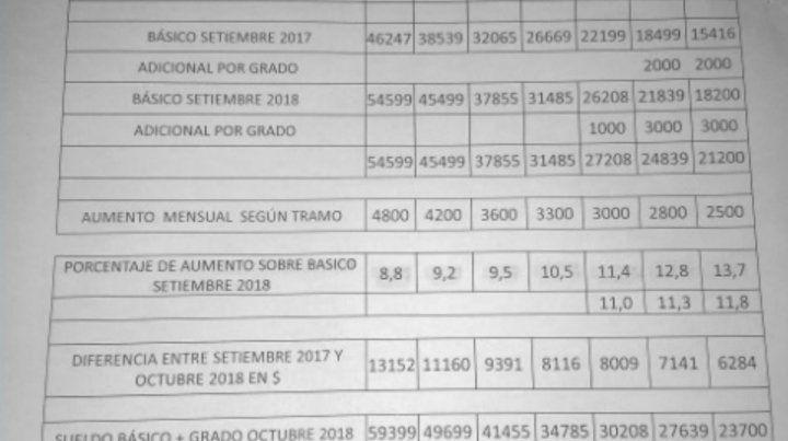 Los no docentes aprobaron el aumento otorgado por el gobierno