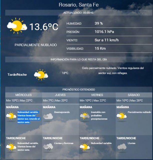 Para hoy se anuncia buen tiempo y temperatura muy agradable, pero mañana llegaría otra vez el agua