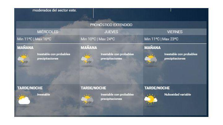 Hoy, fresco y con buen tiempo, pero mañana volverán las chances de lluvias por un par de días