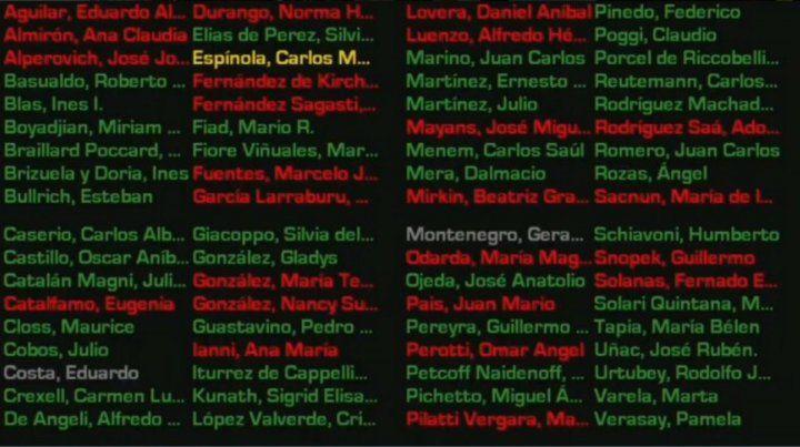 El presupuesto perdió 2 a 1 entre los senadores santafesinos