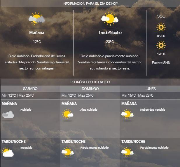 La semana se despide con tiempo inestable y leve baja de temperatura